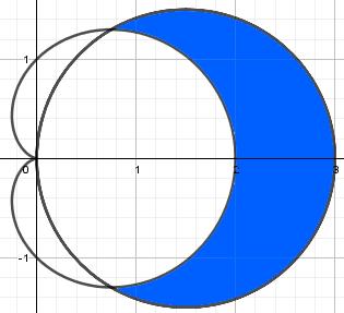 cardioide y esfera