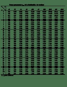 tabla-distribución-t-de-student