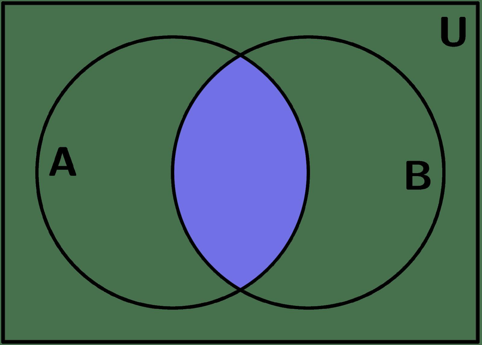diagramas de venn explicacin y ejemplos interseccin diagrama de venn ccuart Image collections