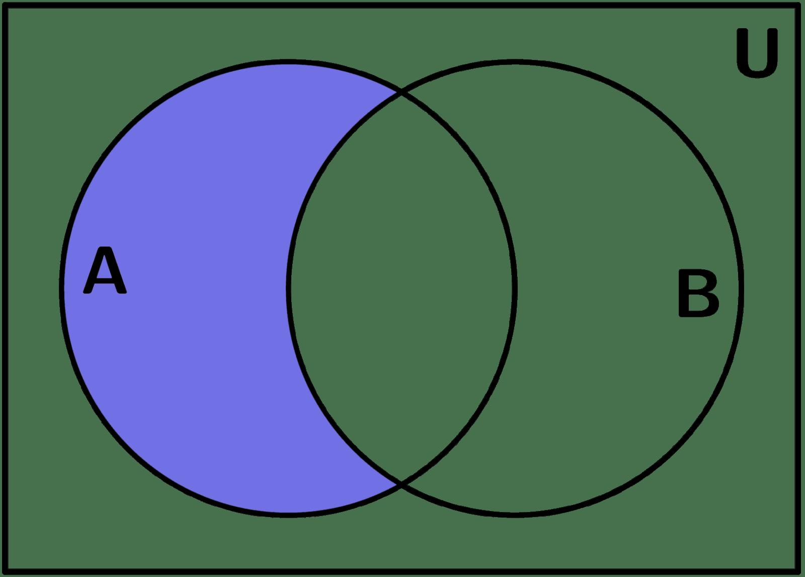 diagramas de venn explicacin y ejemplos diagramas de venn diferencia de conjuntos ccuart Images