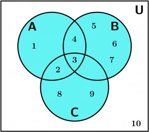 diagrama de venn, ejemplo