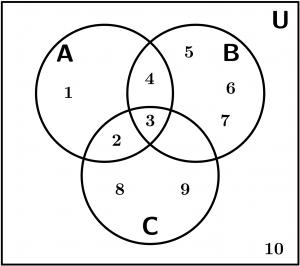 diagrama de venn, ejemplo con números