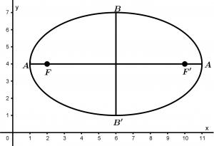 elipse-gráfica-partes-y-elementos