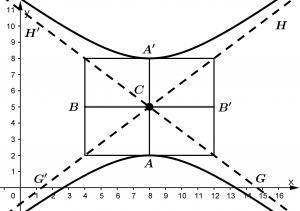 gráfica hipérbola