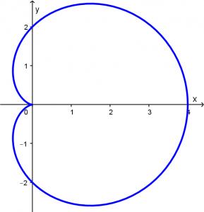longitud de arco de un cardioide