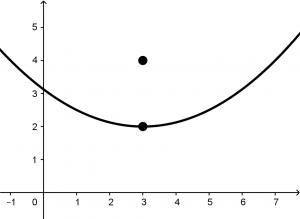 parabola-abierta-hacia-arriba