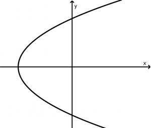 parabola horizontal abre derecha