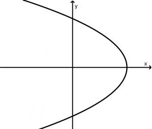 parabola horizonal abre izquierda