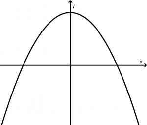 parabola vertical abre abajo
