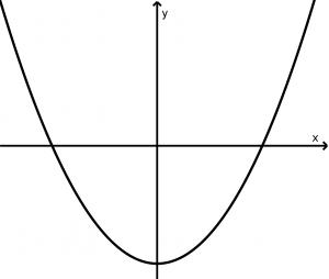 parabola vertical que abre hacia arriba