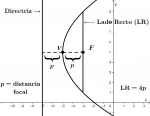 elementos_de_una_parabola