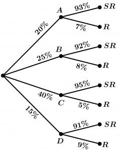 teorema-de-bayes-ejemplo