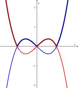 dos funciones para el calculo del area entre funciones