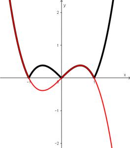 area entre curvas ejercicio dos