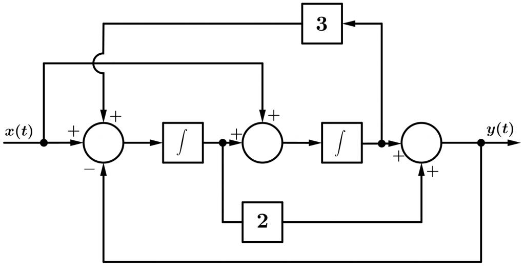 diagrama de bloques sistema de control