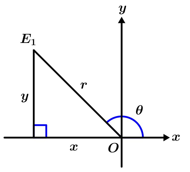 forma-polar-de-un-numero-imaginario