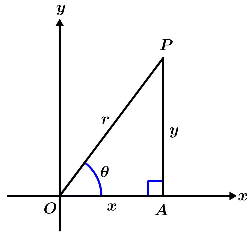 forma-polar-de-un-numero-complejo