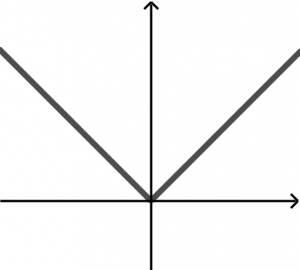 absolute-pair-function