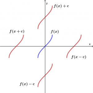 displacement-of-functions