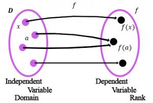 domain-range-functions