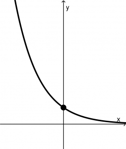 exponential-functions
