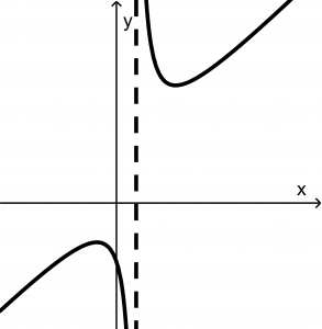 first-function-rational