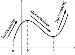 increasing-decreasing