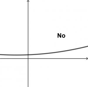 non-surjective function