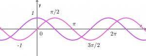 sine-cosine-function