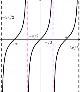 tangent-function