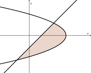 exercise-1-area-between-curves