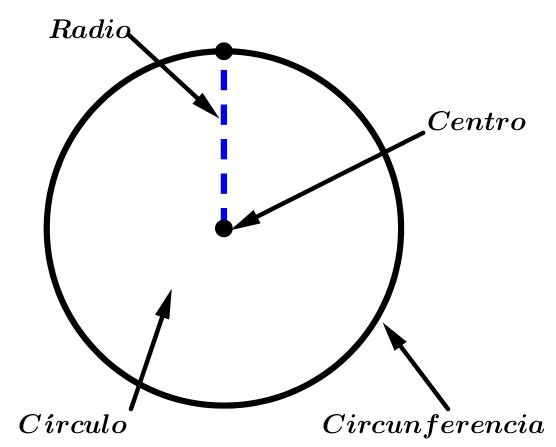 características-de-la-circunferencia