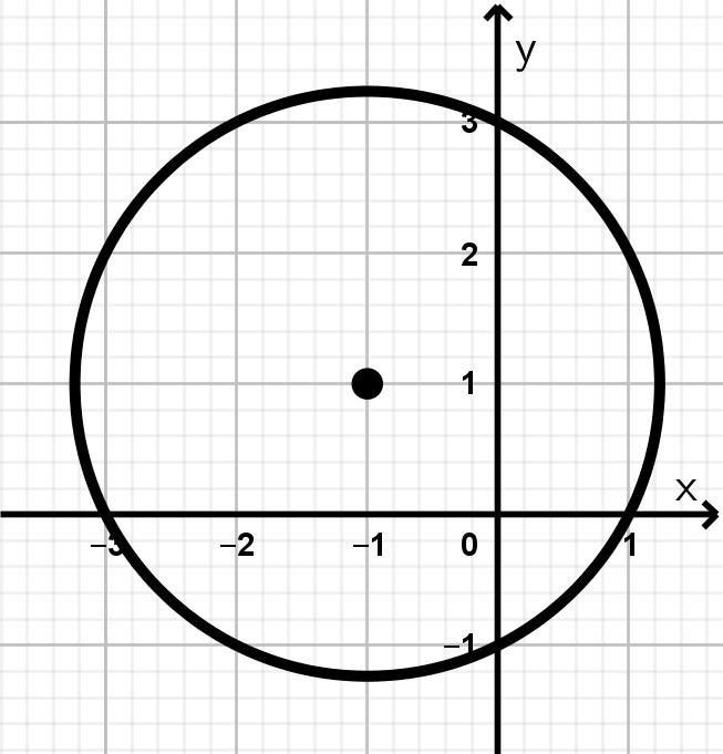 ejemplo-2-lugar-geométrico-circunferencia
