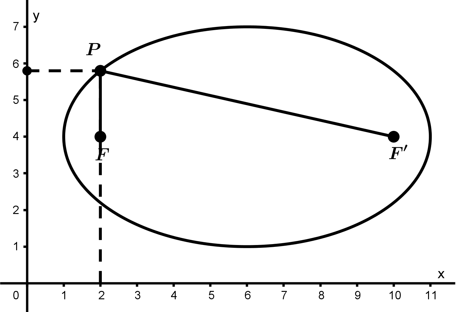 ellipse-point-P-2a
