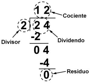 partes-de-una-division